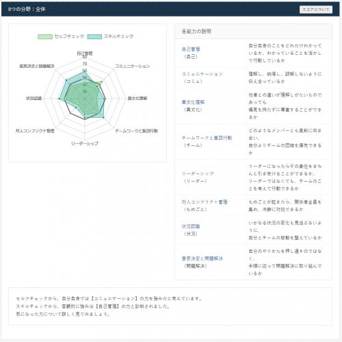 「DiscoveRe Method(R)」(Z会ソリューションズ)